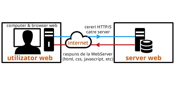Schema aplicatie web
